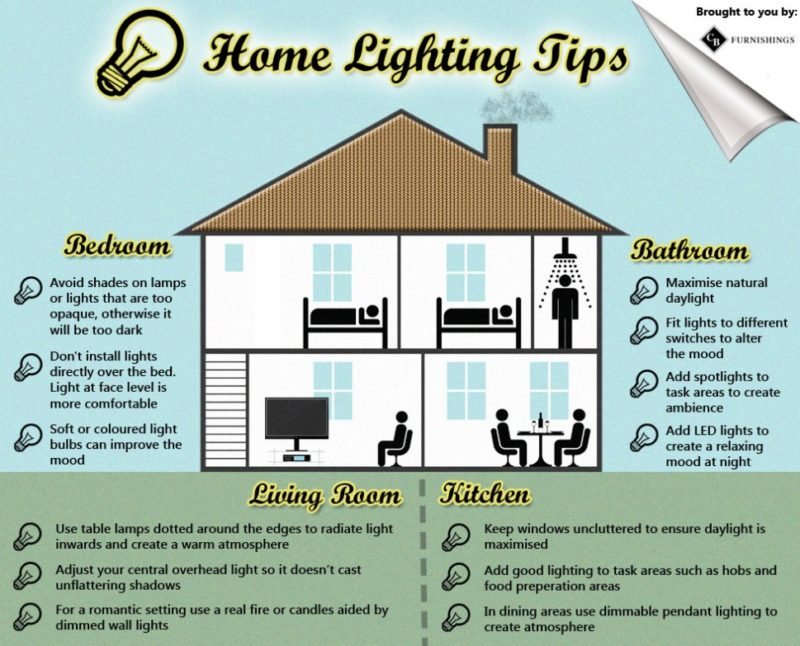 Home lighting tips a cheat sheet for Household lighting design
